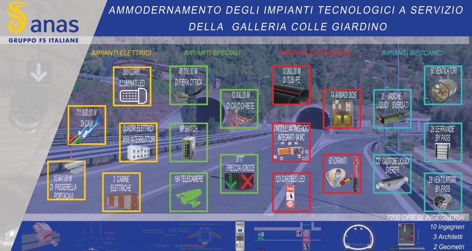 Anas Gruppo FS Italiane Ammodernamento degli impianti tecnologici a servizio della galleria colle giardino